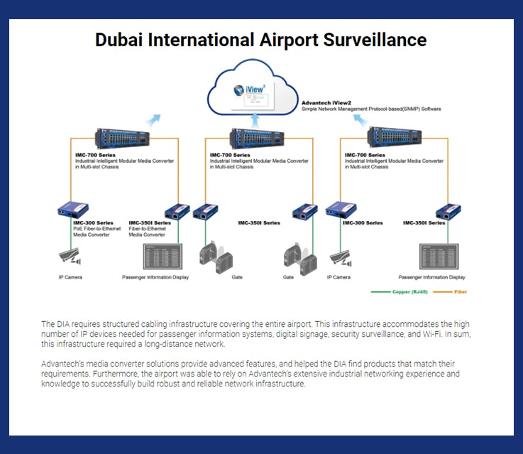 Amplicon middle east-advantech-Building Robust and Reliable-2-min