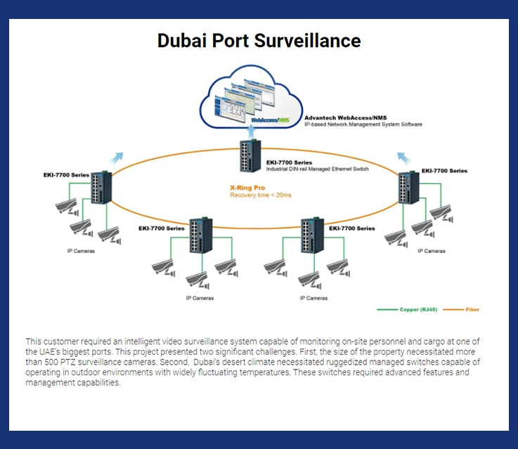 Amplicon middle east-advantech-Monitoring of Cydney Ferries-2-min